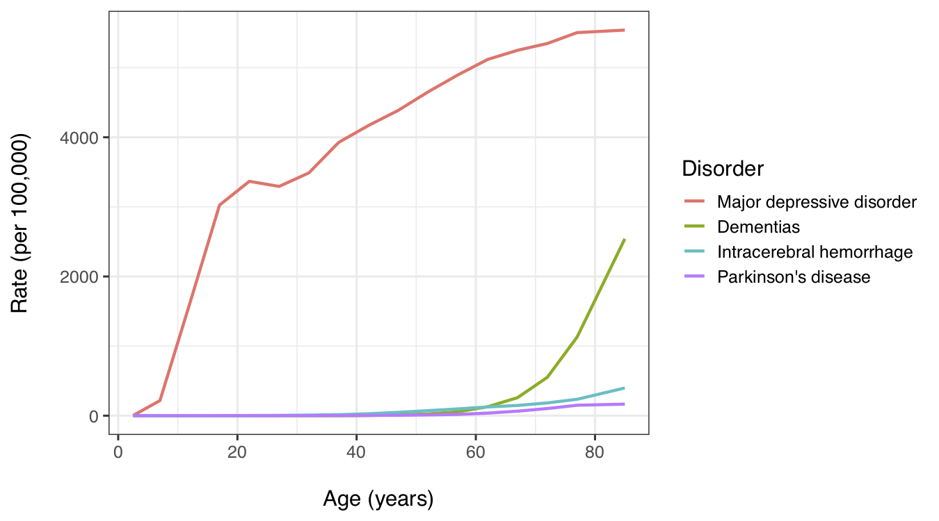 Major depression incidence compared to epidemiology of brain disorders that appear to be due to aging. X-axis: age (0-100 years). Y-axis: incidence (0-6%). Data from the Global Burden of Disease study 2017 and [healthdata.org](http://www.healthdata.org/results/data-visualizations).