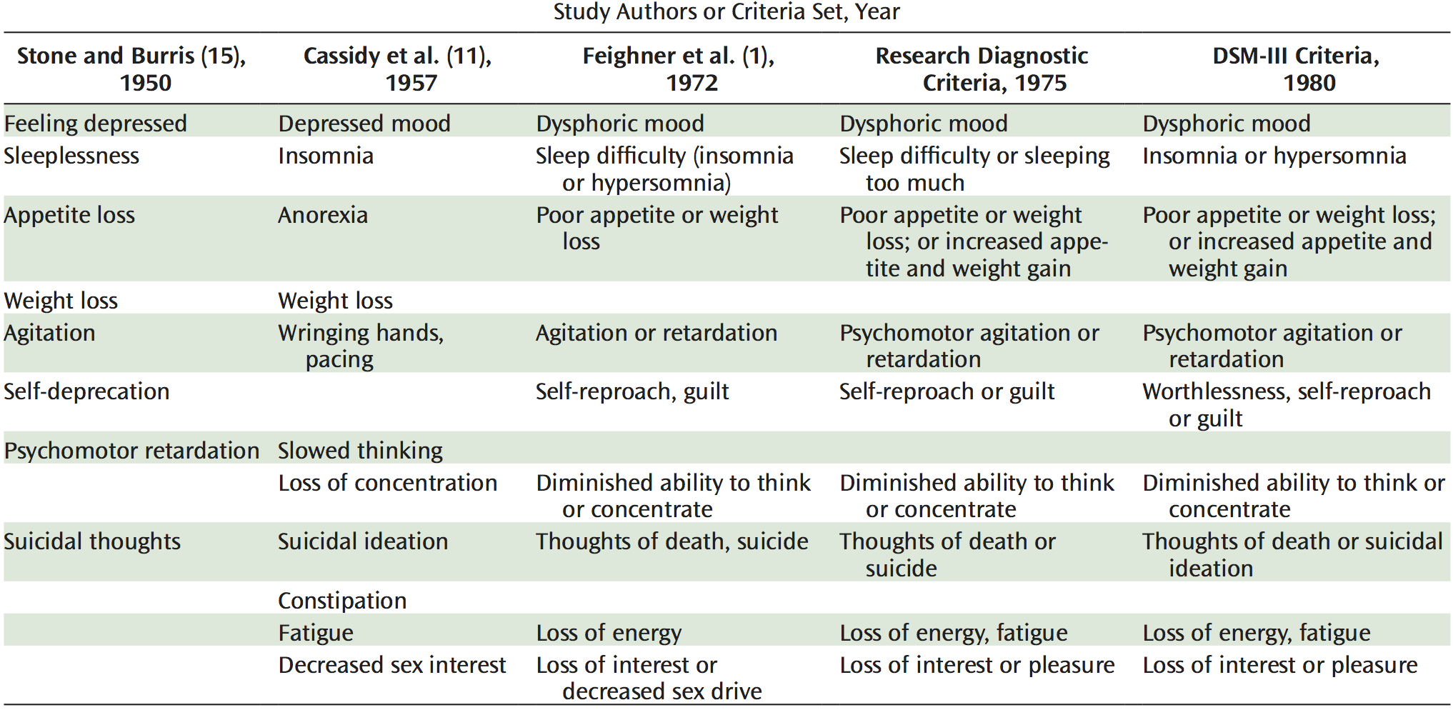 Historical origins of the symptomatic criteria for Major Depression: Criteria proposed 1950-1980. Table and caption from [Kendler et al. 2010](https://doi.org/10.1176/appi.ajp.2009.09081155).