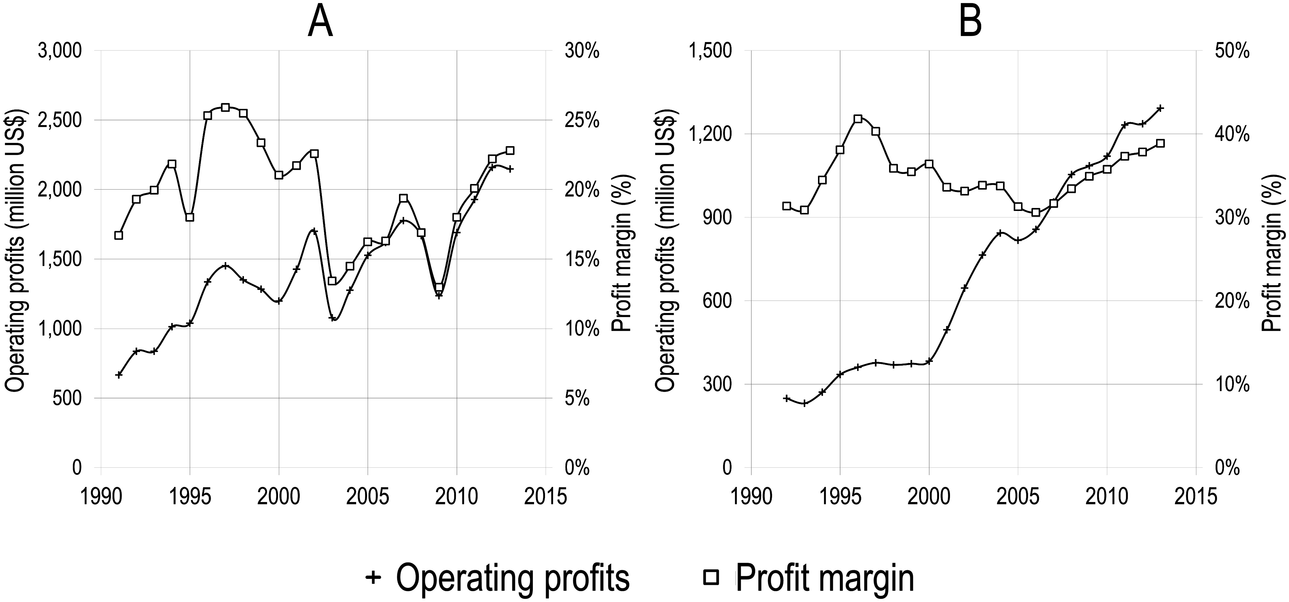 Reed-Elsevier profits. Left: entire business. Right: scientific, technical and medical division. Figure from [Larivière et al. 2015](https://doi.org/10.1371/journal.pone.0127502).