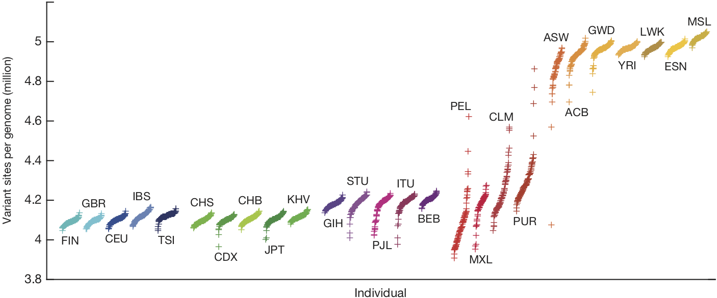Variant sites per genome, relative to the reference human genome. Each symbol is one genome. Organized by population, and sorted by the number of variants. Figure from [The 1000 Genomes Project Consortium, 2015](https://doi.org/10.1038/nature15393).